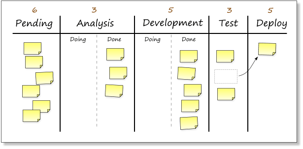 image of kanban methodology board