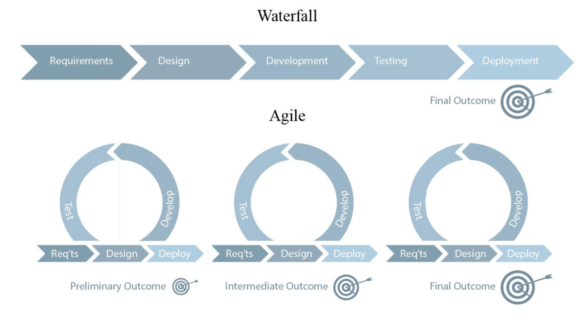 Waterfall vs. Agile development