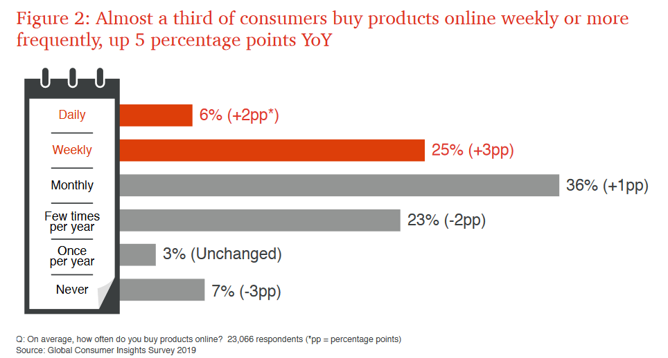 Consumer Buying Frequency