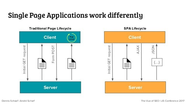 Single Page Application working process