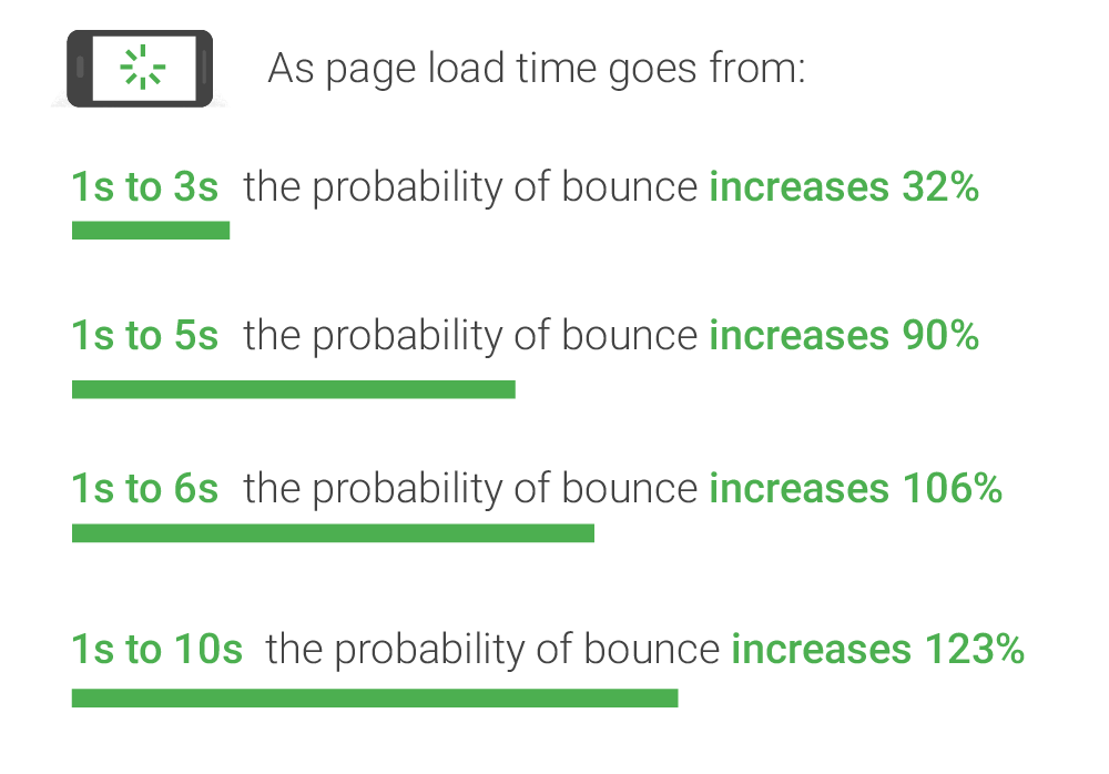 correlation between bounce rate and loading speed