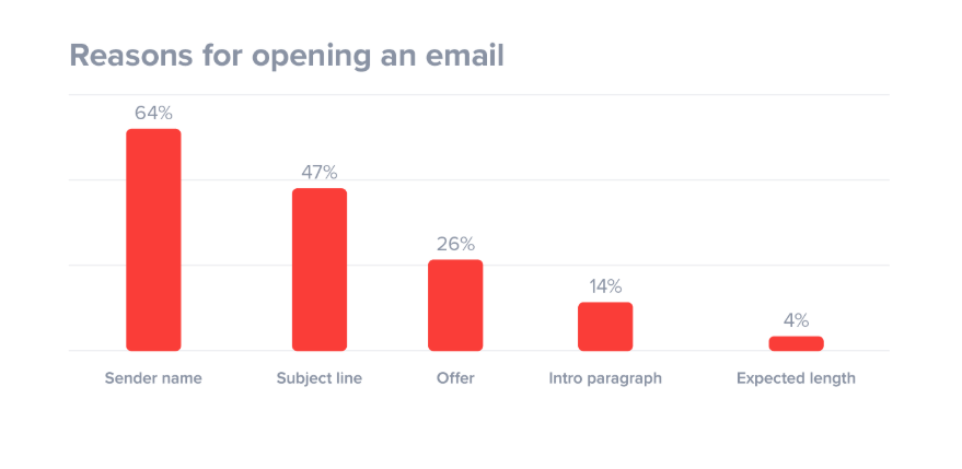 reason for opening an email