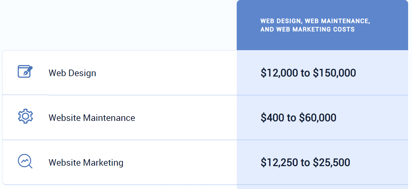 cost of website