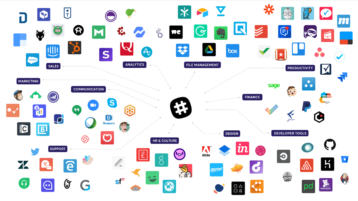 The Slack Intergration