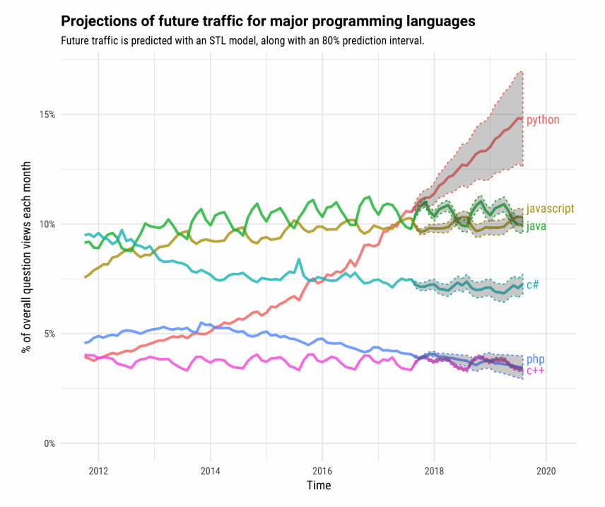 Programming Languages projections of future traffic web development trend