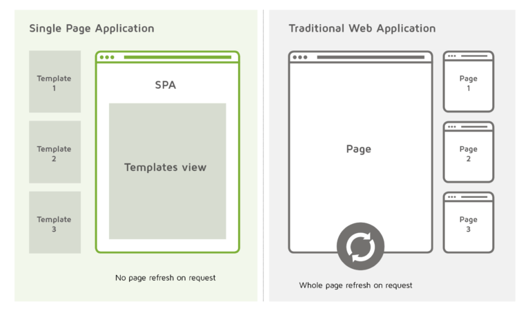 Example of Single Page Applications (SPAs)