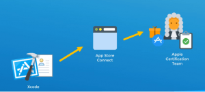 xcode app store connect