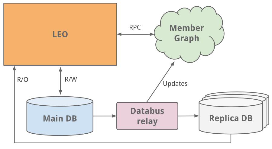 Linkedin Leo and replica dbs