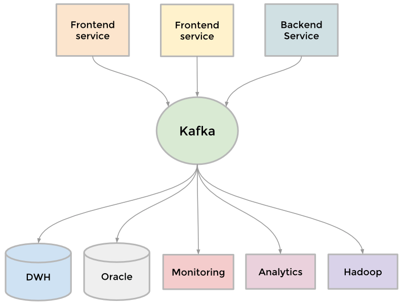 Kafka Linkedin
