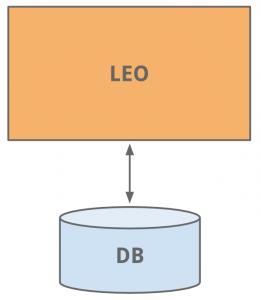 Linkedin LEO architecture
