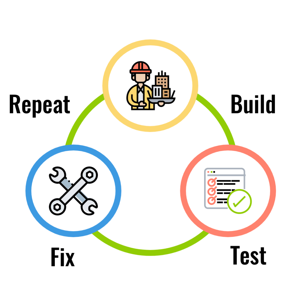 Build, fix, test, repeat