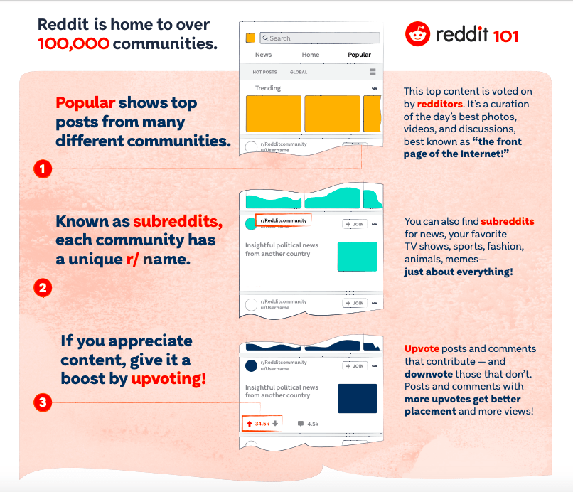 Reddit 101