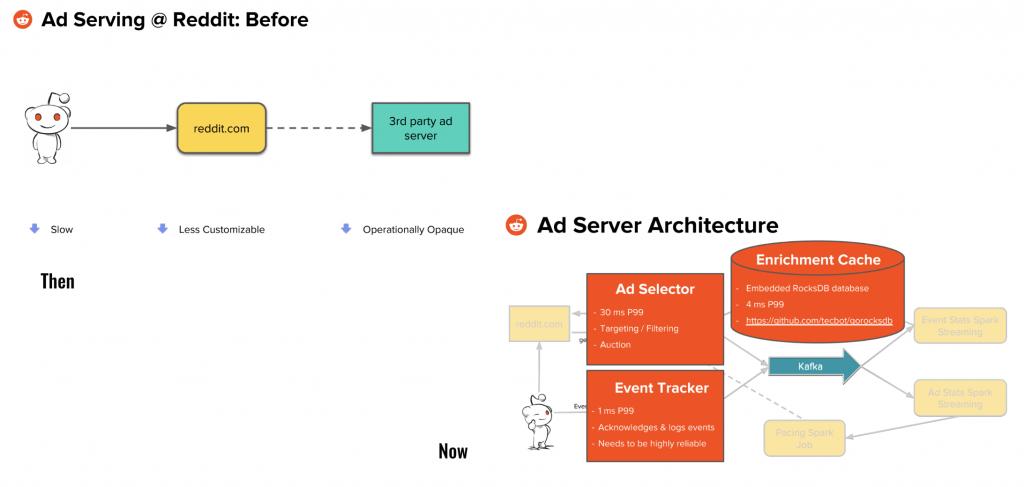 Reddit service architecture