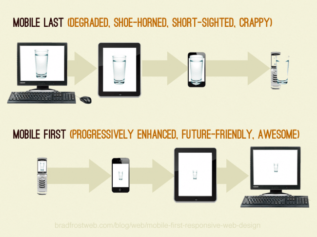 mobile first is a must