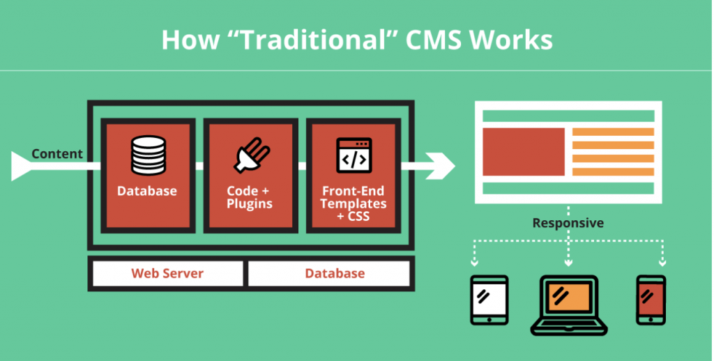 Traditional CMS