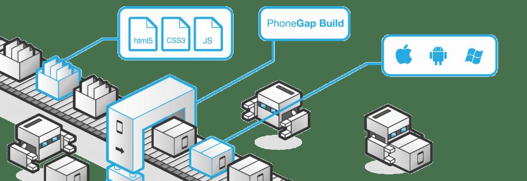 PhoneGap Build Compiler
