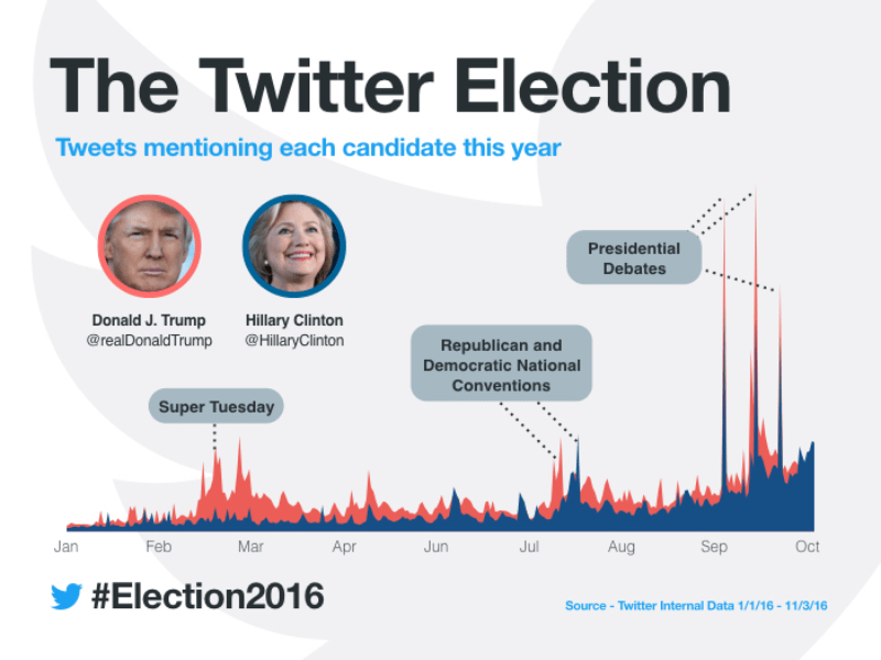 How was Twitter Developed - The Twitter Election