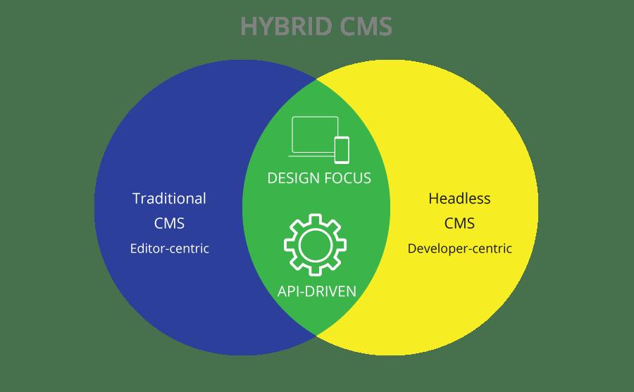 Hybrid CMS