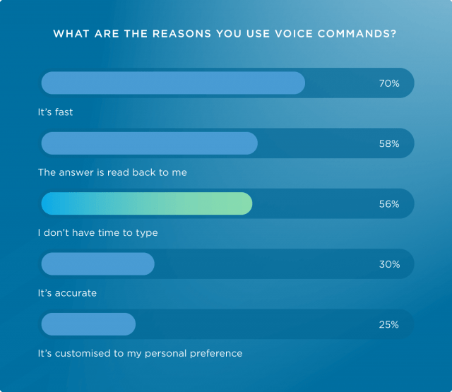 why use voice search