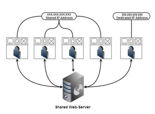 Dedicated IP vs Shared IP
