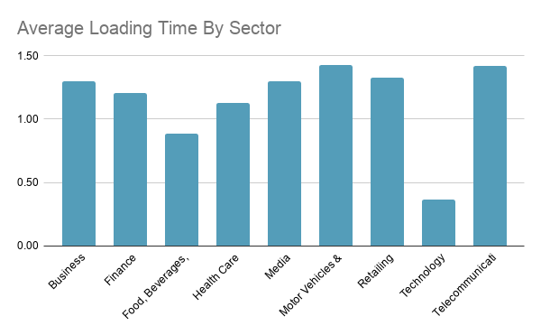 Average Loading Time By Sector December 2020