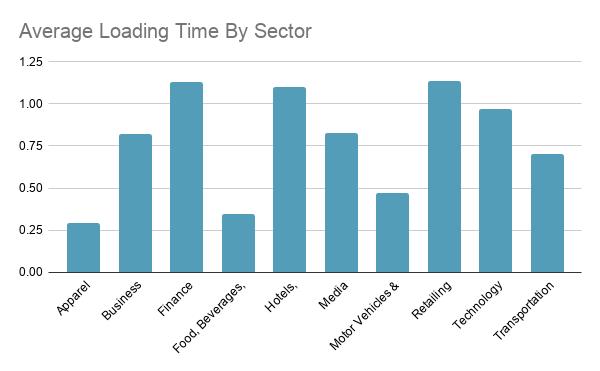 average loading time