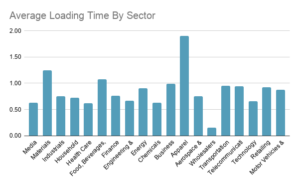 Average Loading Time by Sector