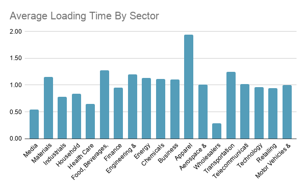 F500 Average Loading Time By Sector