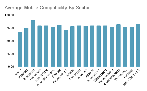 Average mobile compatibility by sector for Fortune 500 websites