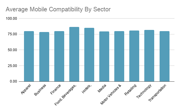 Average Mobile Compatibility By Sector