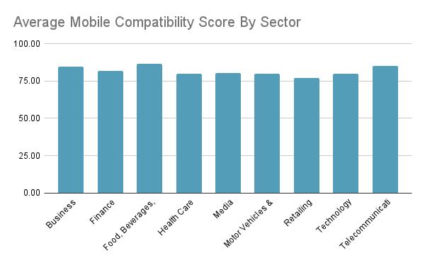 Mobile Compatibility score