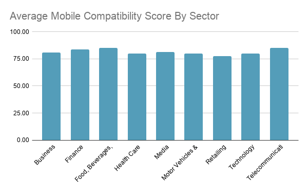 Average Mobile Compatibility Score By Sector