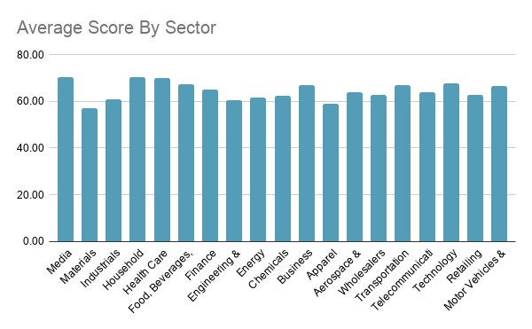 Average Score by Sector