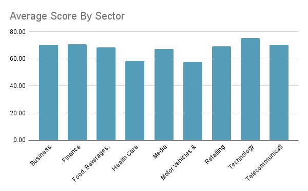 Score by sector