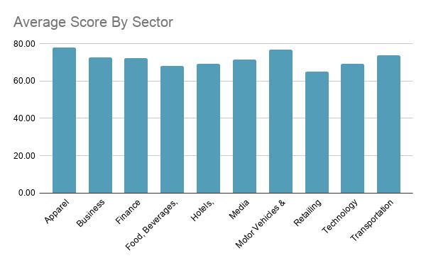 average score global websites