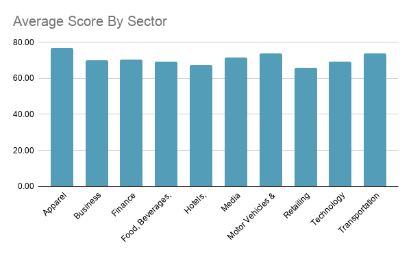 Top Best Performing Global sectors