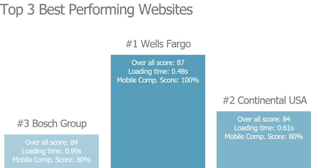 Fortune 500 website reviews