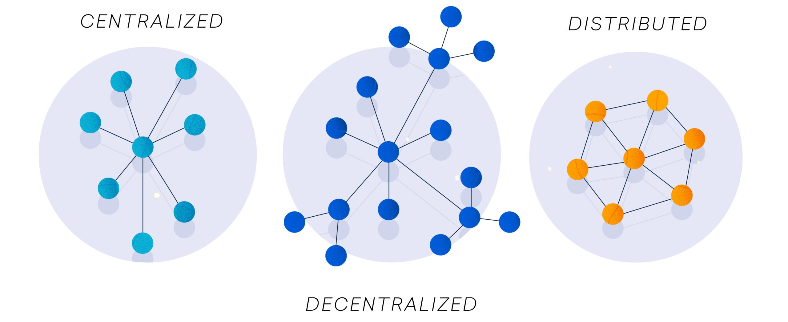 Centralized, Descentralized, Distributed Systems