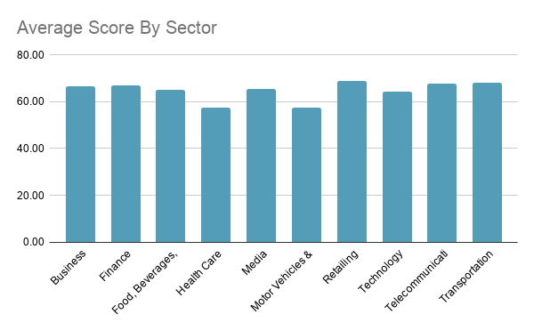 Average score by sector for the Complete Review of Danish Websites