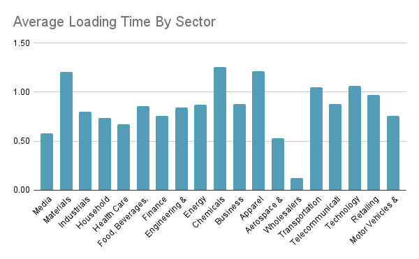 Average loading speed by sector Fortune 500 websites