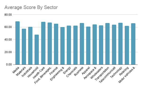 Average Score By Sector for fortune 500 websites