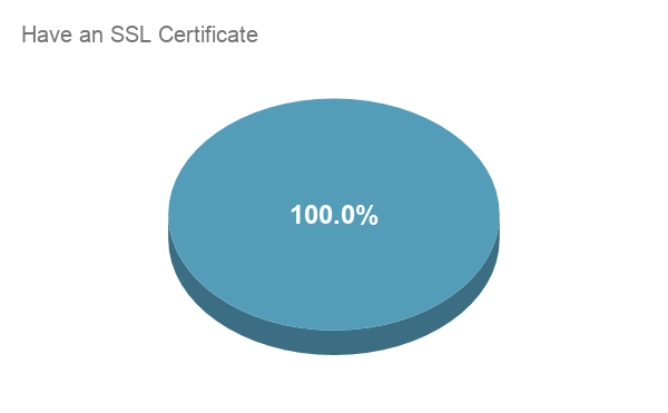 100 most popular danish websites have ssl ceritificates