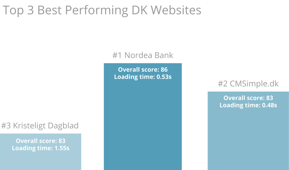100 most popular danish websites