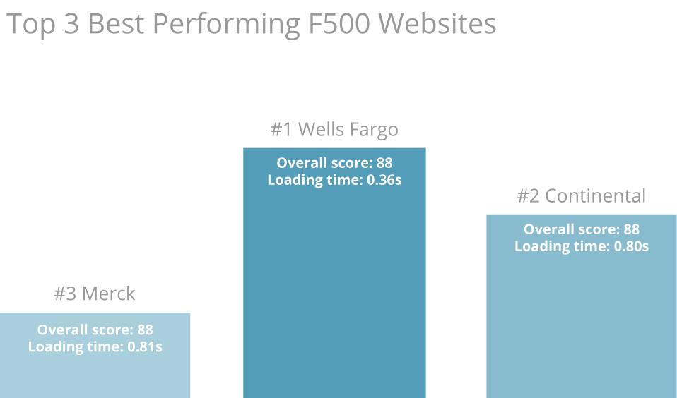 Top 3 Best performers f500