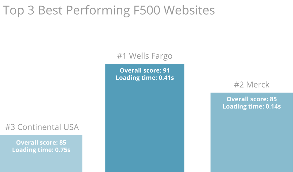 Best performing fortune 500 websites