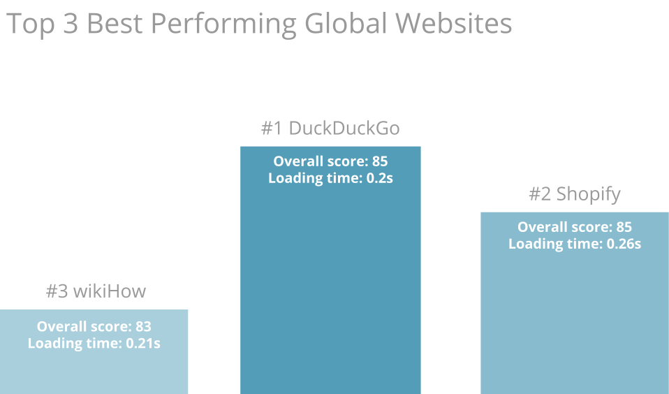 Top 3 Best Performing Global Websites