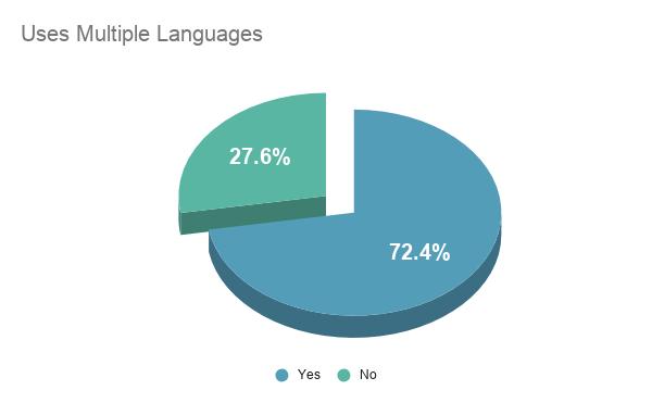 Uses Multiple Languages