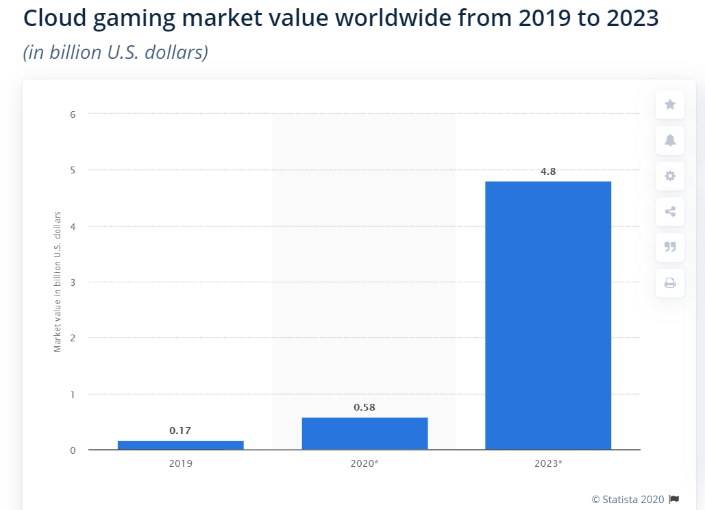 predictions for 2021 cloud gaming