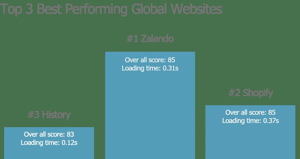 most popular websites - global