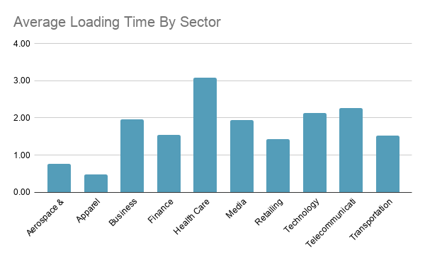 Most popular Indian websites - Average Speed By Sector